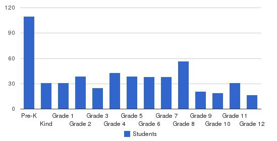 Boca Raton Christian School Students by Grade