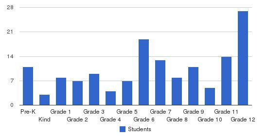 Cape Coral Christian School Students by Grade