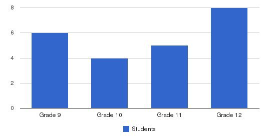 Coastal Middle & Sr High School Students by Grade