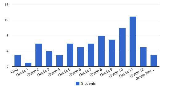 Westside Christian School Students by Grade
