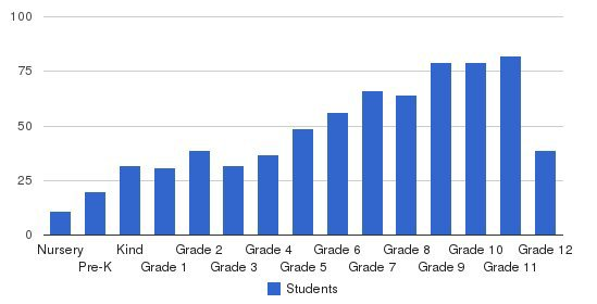 Community School Of Naples Students by Grade