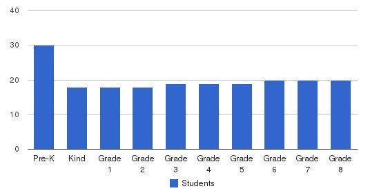Crestwell School (Crestwell Higher Learning) Students by Grade