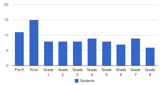 Daytona Beach Christian School Students by Grade