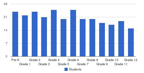 Eastland Christian School Students by Grade