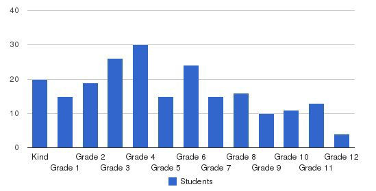 Elfers Christian School Students by Grade