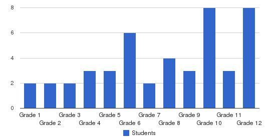 Ethline R Williams Prep School Students by Grade