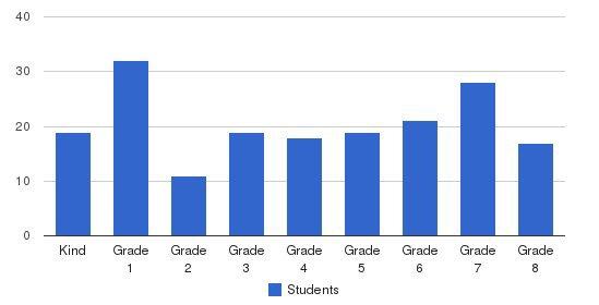 Desert Christian School K-8 Campus Students by Grade