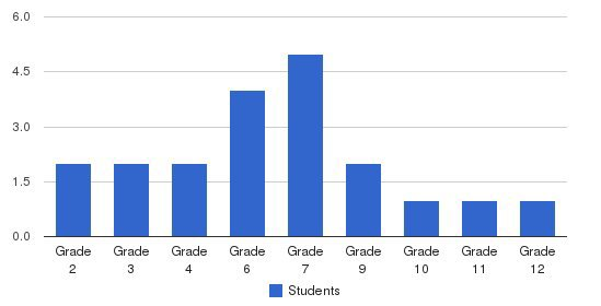 Franklin Academy Students by Grade