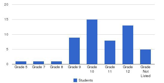 Gateway Academy Students by Grade