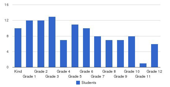 Grace Christian School Of Pasco Students by Grade