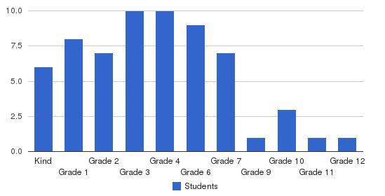 Okeechobee Christian Academy Students by Grade