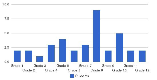 Harvest Christian Academy Students by Grade