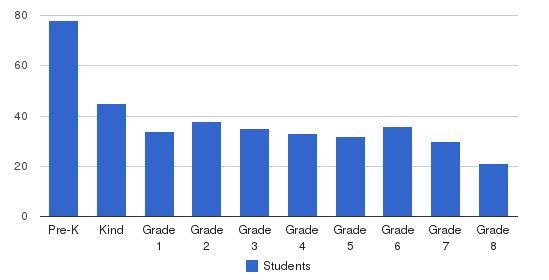 Hebrew Academy Community School Students by Grade