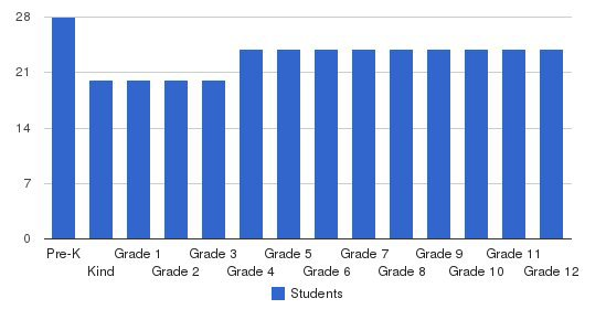 Hernando Christian Academy Students by Grade