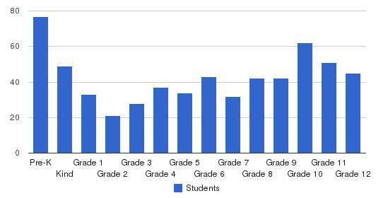 Highlands Christian Academy Students by Grade