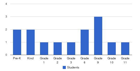 Independent Community Foundation Students by Grade