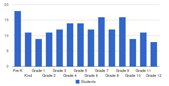 Island Christian School Students by Grade