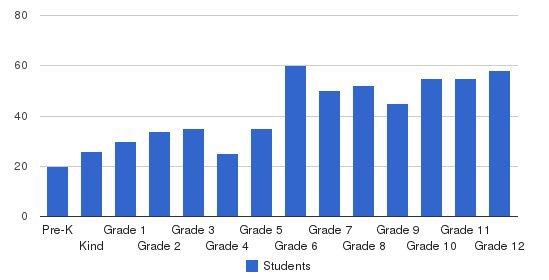 Jupiter Christian School Students by Grade