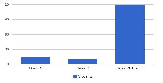 Killian Oaks Academy Students by Grade
