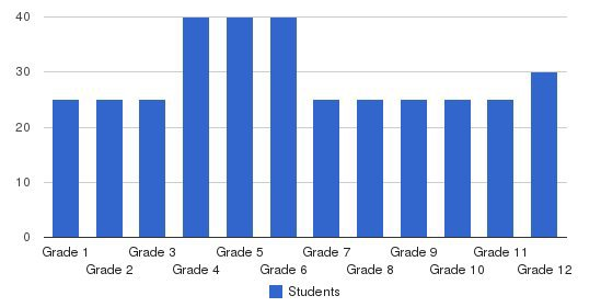 Kissimmee Christian Academy Students by Grade