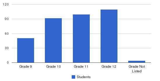 Central Catholic High School Students by Grade