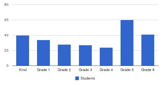 Morningside Academy Students by Grade