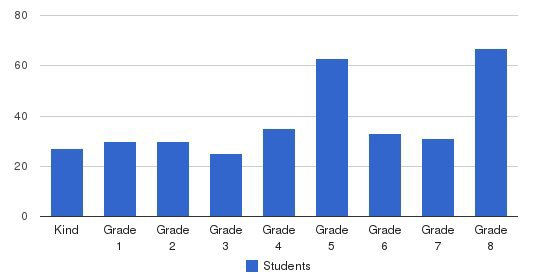 Most Holy Redeemer School Students by Grade