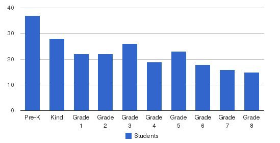 Notre Dame Catholic School Students by Grade