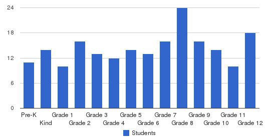 Oldsmar Christian School Students by Grade