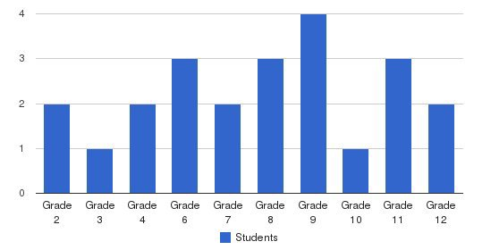 Palm Bay Christian Academy Students by Grade