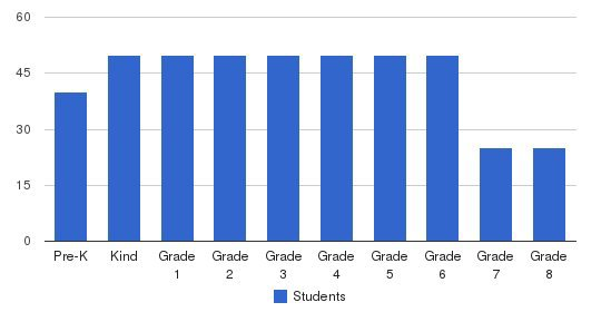 Queen Of Peace Catholic Academy Students by Grade