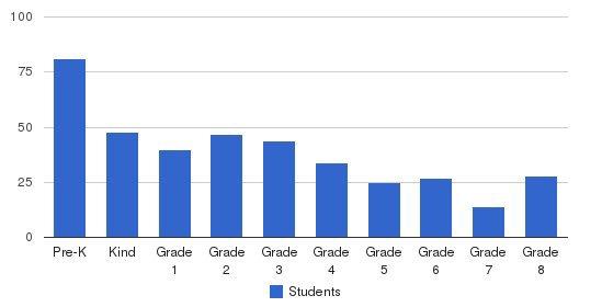 Summit-Questa Montessori School Students by Grade