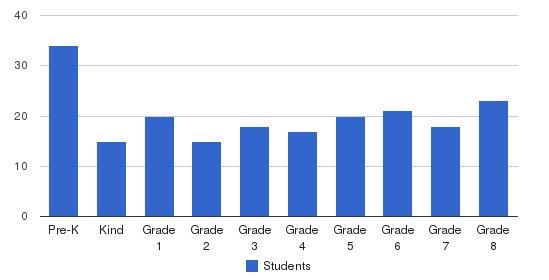 Resurrection Parish School Students by Grade