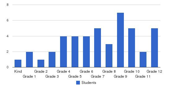 West Coast Christian School Students by Grade