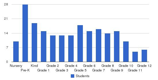 Ruskin Christian School Students by Grade
