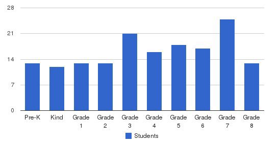 Sacred Heart Interparochial School Students by Grade