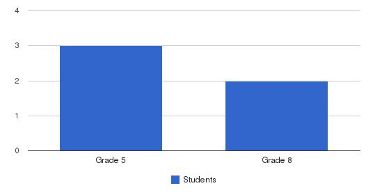Seagate Christian School Students by Grade