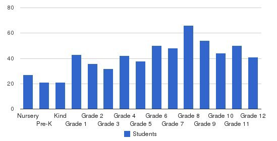 Cambridge Christian School Students by Grade