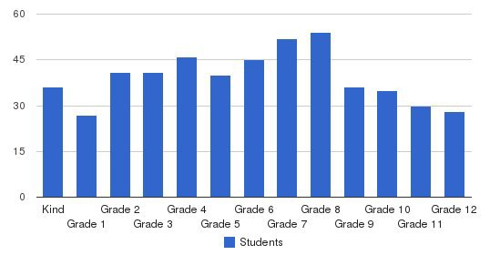 Southwest Florida Christian Academy Students by Grade