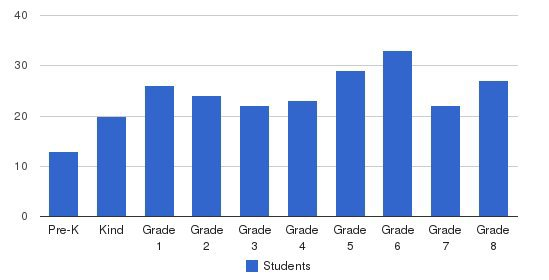 St. Ann School Students by Grade