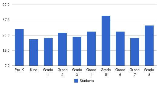 St. Charles Borromeo Catholic School Students by Grade