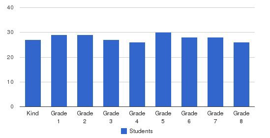 St Hugh Catholic School Students by Grade