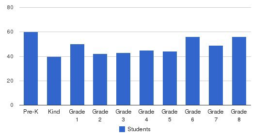 St. James Cathedral School Students by Grade