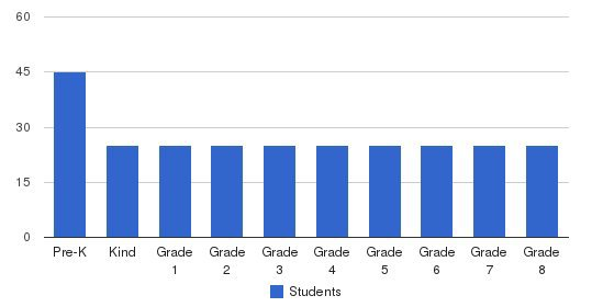 St. Gregory Elementary School Students by Grade