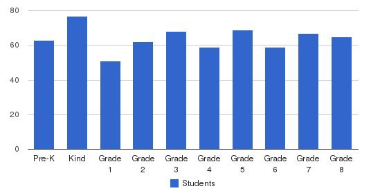 St. John Vianney Elementary School Students by Grade