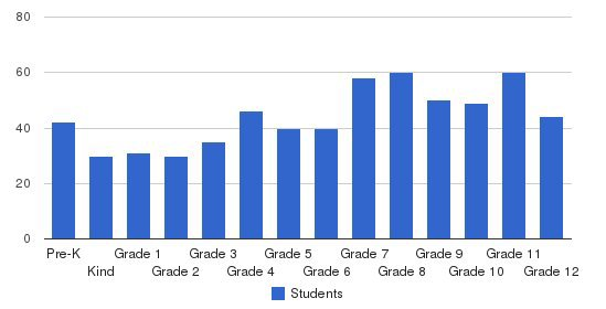 St. Johns Country Day School Students by Grade