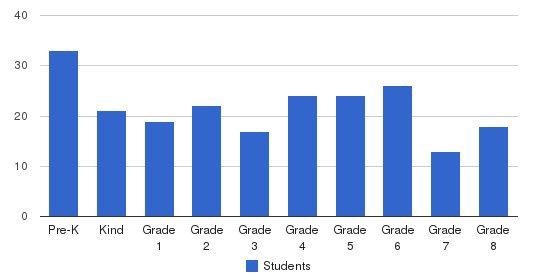 St Joseph Catholic School Tampa Students by Grade