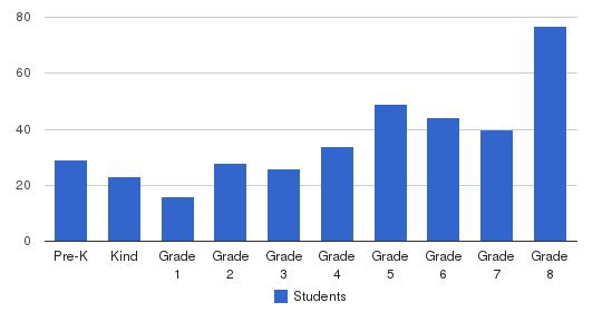 St Patrick Interparish School Students by Grade