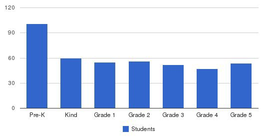 St. Thomas Episcopal Parish School Students by Grade