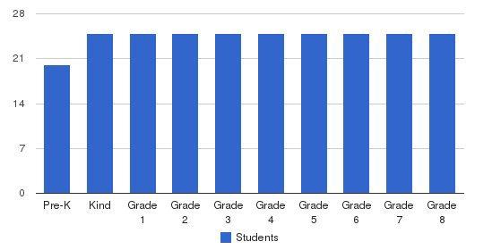 St. Vincent Ferrer School Students by Grade